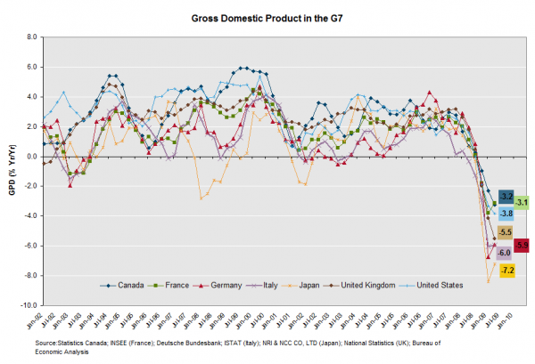 GDP of the G7